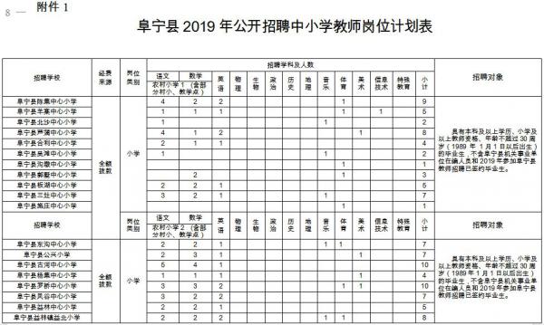 阜宁县教育局2019年公开招聘 中小学教师、幼儿教师公告